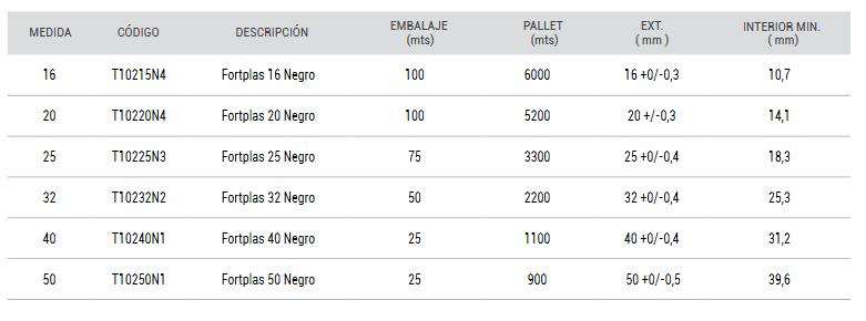 medidas-fortplas-negro-pvc