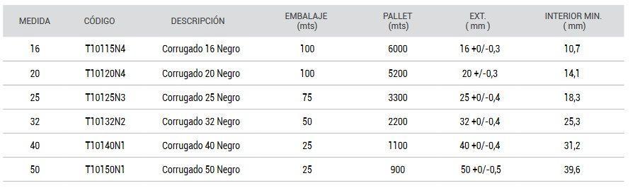 medidas-coarrugado-negro-pvc